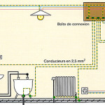 Liaison quipotentielle int rieur luminaireint rieur - Liaison equipotentielle salle de bain ...