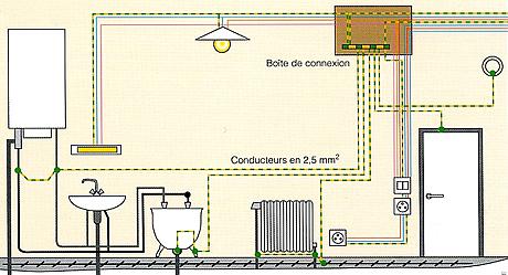 Liaison quipotentielle int rieur luminaireint rieur for Normes electricite salle de bain